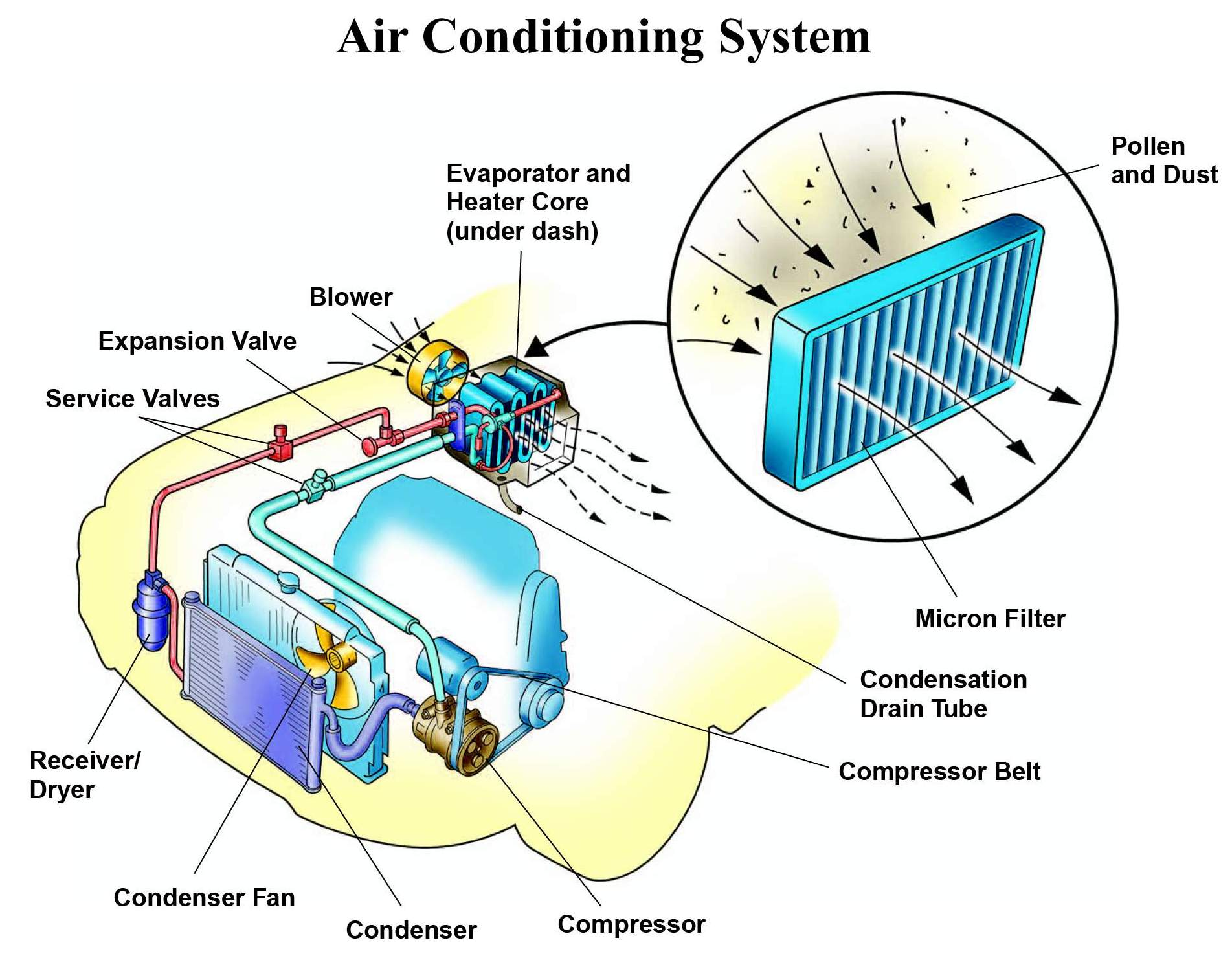 Car Air Conditioning System air conditioning rowleys tires  #16A4B5